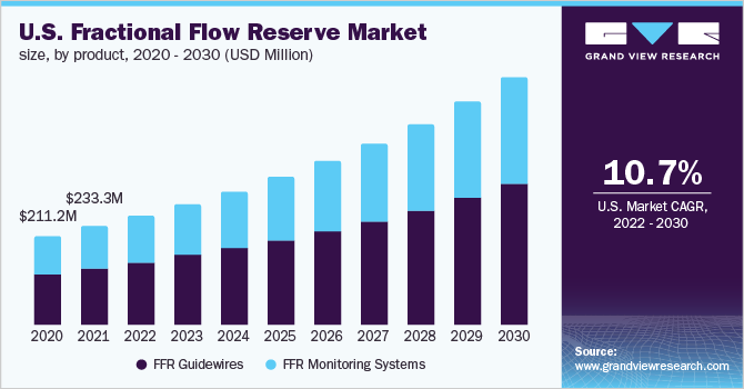 U.S. fractional flow reserve market size, by product, 2014 - 2025 (USD Million)