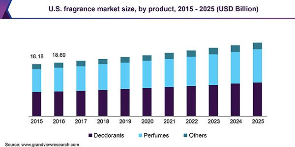 U.S. fragrance market