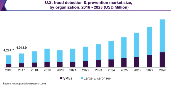 U.S. fraud detection and prevention market size, by organization, 2015 - 2025 (USD Billion)