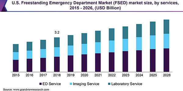 U.S. Freestanding Emergency Department (FSED) Market size, by service, 2015 - 2026 (USD Billion)