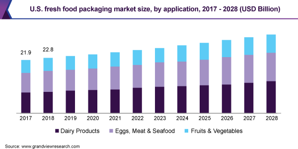 U.S. fresh food packaging market
