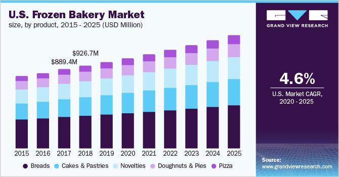 U.S. frozen bakery market