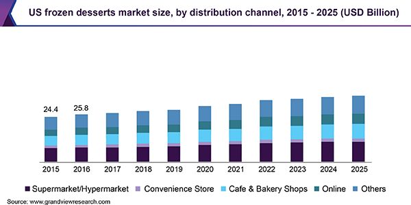 https://www.grandviewresearch.com/static/img/research/us-frozen-desserts-market-size.png
