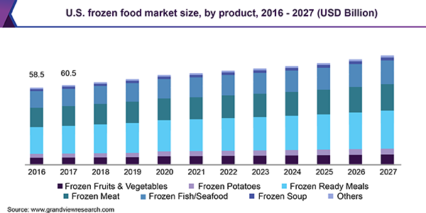 U.S. frozen food market size, by product, 2016 - 2027 (USD Billion)