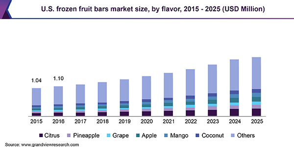 U.S. frozen fruit bars market