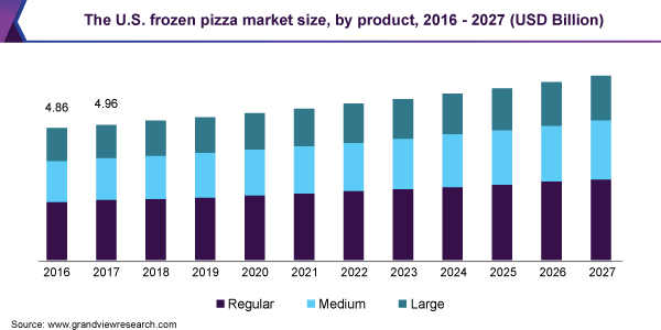 The U.S. frozen pizza market size, by product, 2016 - 2027 (USD Billion)
