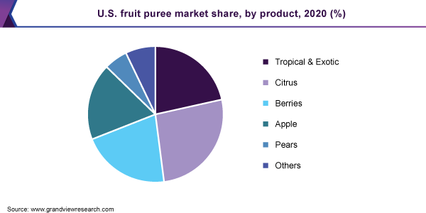 U.S. fruit puree market size