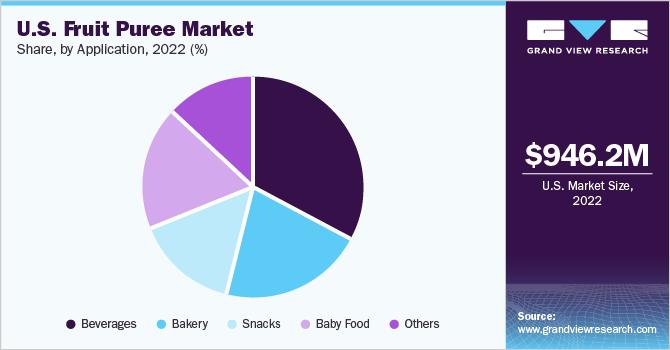 U.S-Fruit-Puree-Market-Size-By-Application