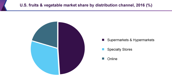 U.S. fruits & vegetable market share by distribution channel, 2016 (%)
