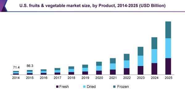 U.S. fruits & vegetable market size, by Product, 2014 - 2025 (USD Billion)