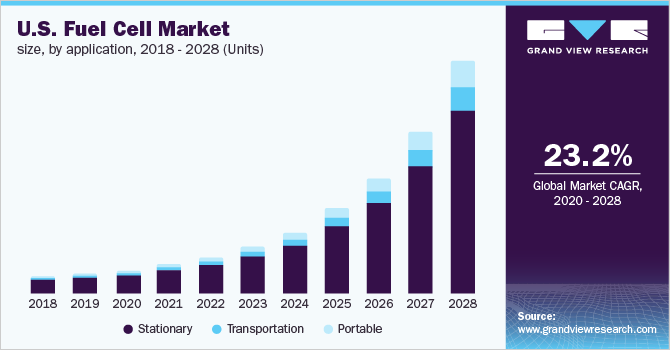 U.S. fuel cell market size, by product, 2014 - 2024 (Units)