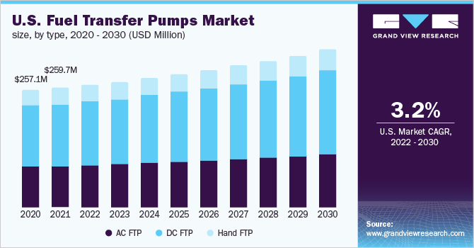 U.S. fuel transfer pumps market size