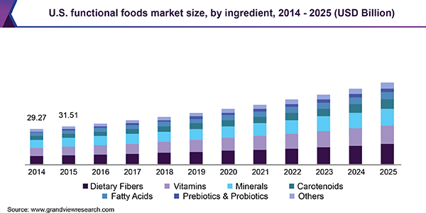 Image result for annual functional food trends graphic us