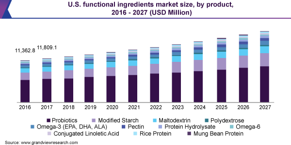 U.S. functional ingredients market size