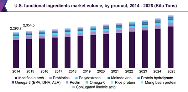 U.S. functional ingredients market