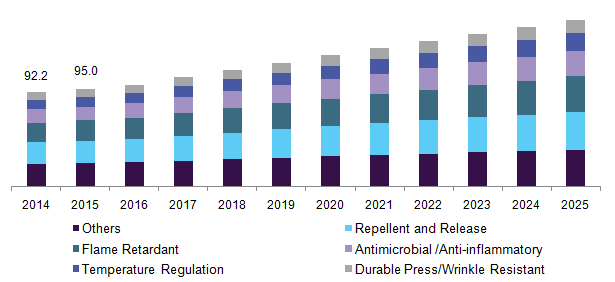 Functional Textile Finishing Agents Market Share | Industry