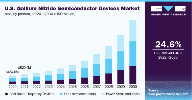 USA-Gallium-Nitride-GaN-semiconductor-devices-Market-Size-Share-Trend-and-Segment-Forecast