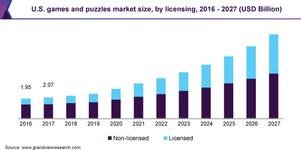 U.S. games and puzzles market size, by licensing, 2016 - 2027 (USD Billion)