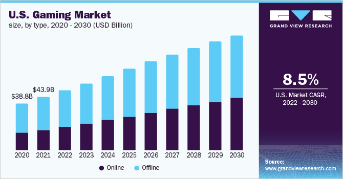 U.S. gaming market, by device, 2014 - 2025 (USD Billion)