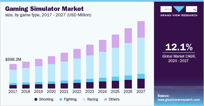 U.S. gaming simulator market size, by game type, 2016 - 2027 (USD Million)