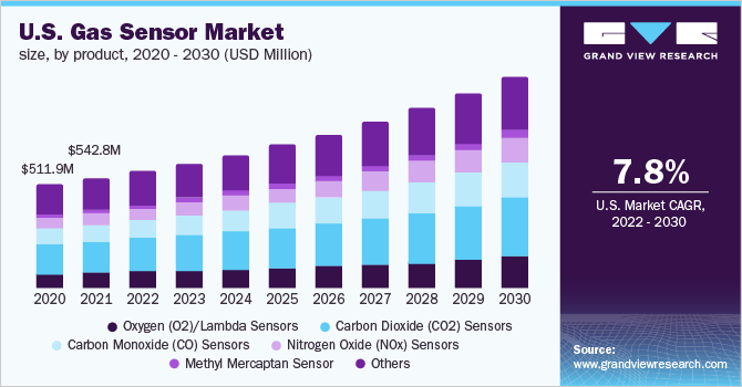 U.S. gas sensor market