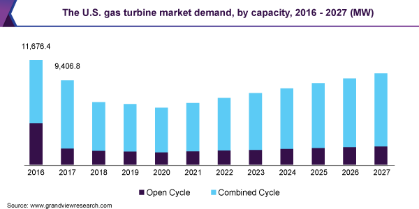 The U.S. gas turbine market Size