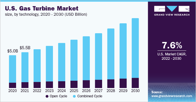 U.S. gas turbine market revenue by application, 2014-2025 (USD Million)