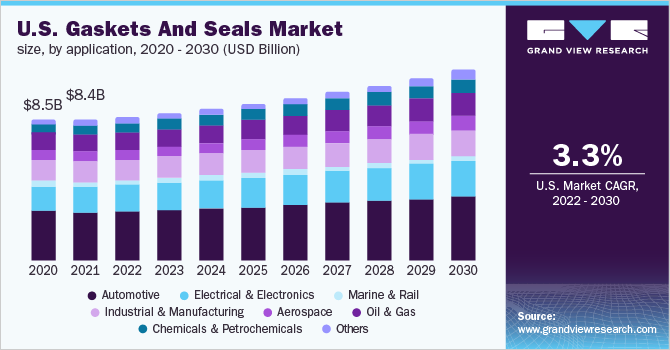 Gaskets and Seals Market Size | Global Industry Report, 2019