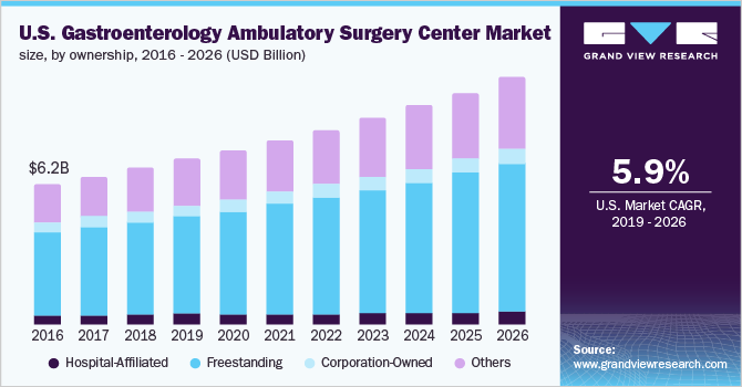 U.S. gastroenterology Ambulatory Surgery Center (ASC) market size, by ownership, 2015 - 2026 (USD Billion)