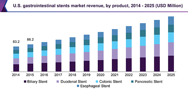 Global Gastrointestinal Stents Market Size Industry