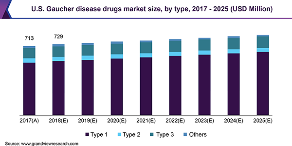 U.S. Gaucher disease drugs market