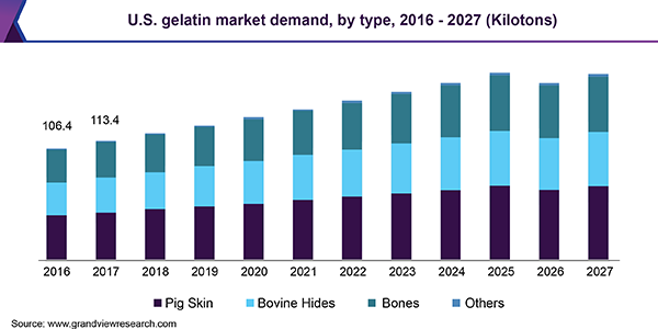 U.S. gelatin market demand, by type, 2016 - 2027 (Kilotons)