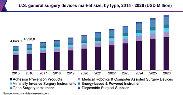 U.S. general surgery devices market