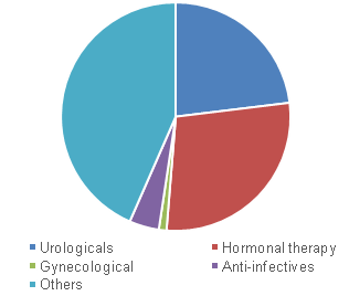 U.S. genitourinary drugs market