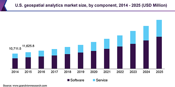 U.S. geospatial analytics market size, by component, 2014 - 2025 (USD Million)