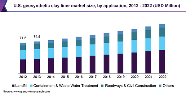 U.S. geosynthetic clay liner market