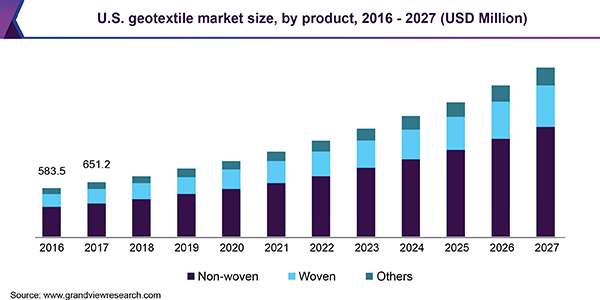 U.S. geotextile market size, by product, 2015 - 2025 (USD Million)