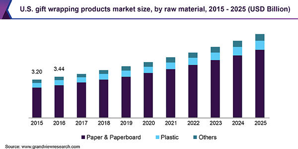 U.S. gift wrapping products market