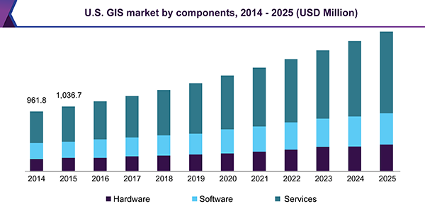 U.S. GIS market by components, 2014 - 2025 (USD Million)