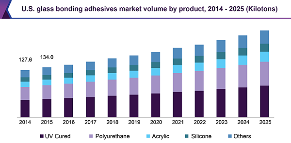 U.S. glass bonding adhesives market volume by product, 2014 - 2025 (Kilotons)
