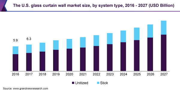 U-S-A-Glass-Curtain-Wall-Market-Size-by-System-Type