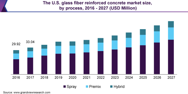 https://www.grandviewresearch.com/static/img/research/us-glass-fiber-reinforced-concrete-market.png