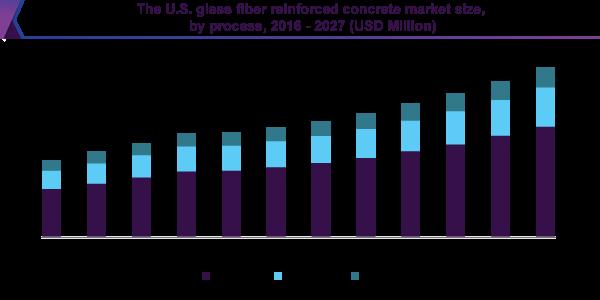 The U.S. glass fiber reinforced concrete market size