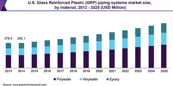 U.S. Glass Reinforced Plastic (GRP) piping systems market