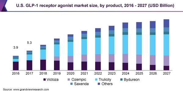 https://www.grandviewresearch.com/static/img/research/us-glp-1-receptor-agonist-market-size.png