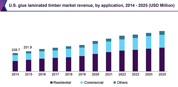 U.S. glue laminated timber market revenue, by application, 2014 - 2025 (USD Million)
