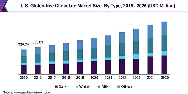 U.S. Gluten-free Chocolate Market