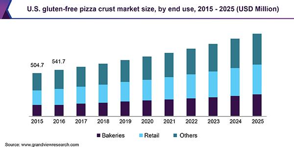 U.S. gluten-free pizza crust market
