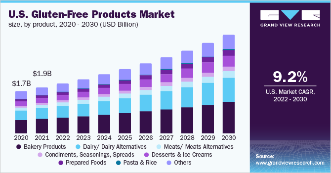 U.S. gluten-free products market size, by product, 2016 - 2027 (USD Billion)