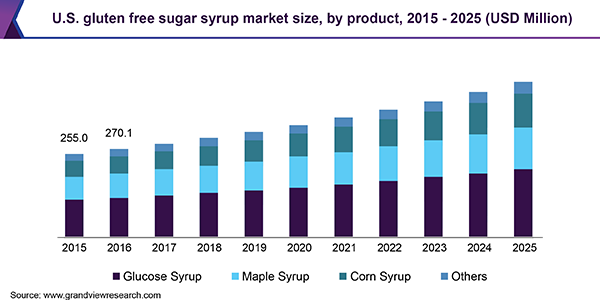 U.S. gluten free sugar syrup market size, by product, 2015 - 2025 (USD Million)